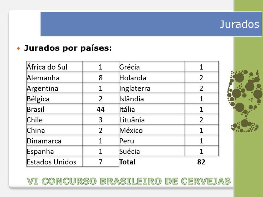 De onde vêm os jurados (Foto: Concurso Brasileiro de Cervejas)