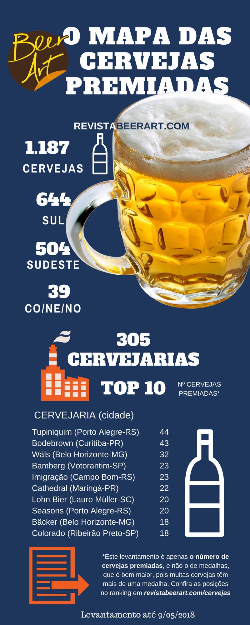 O levantamento por cervejaria está disponível abaixo. Para conferir todas as cervejas premiadas reunidas no levantamento, assim como os concursos considerados, entre em  revistabeerart.com/cervejas