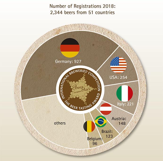 A disputa abrangeu 2.344 cervejas de 51 países, sendo o Brasil o quinto com maior participação (Foto: Divulgação)
