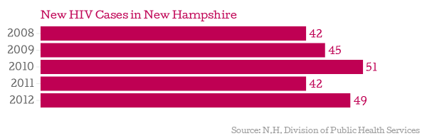 New-HIV-Cases-in-New-Hampshire_chartbuilder.png