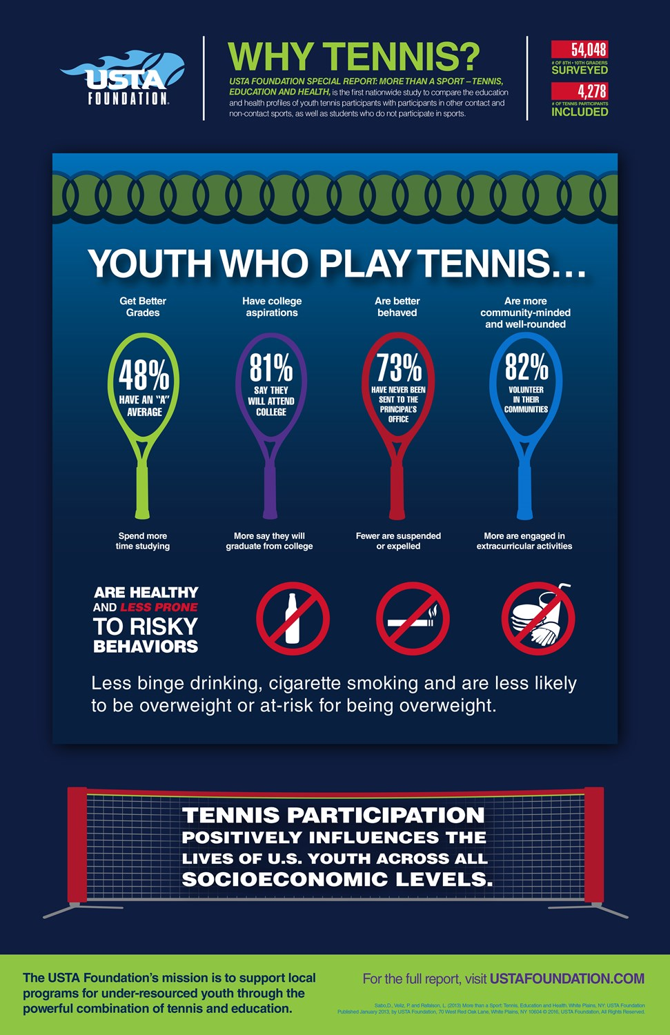 Why Tennis? - The USTA Foundation commissioned a study of over 54,000 8th - 10th grade students (tennis players, athletes of other sports, and non-athletes), and the results are in!As our name TennisWorks suggests, participation in tennis plays a key role in helping youth succeed on and off the court!View the full report here.
