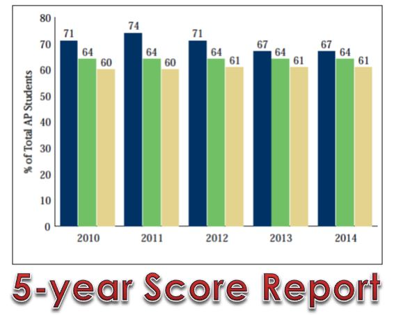 Click above to review Logan's AP scores for the last 5 years.