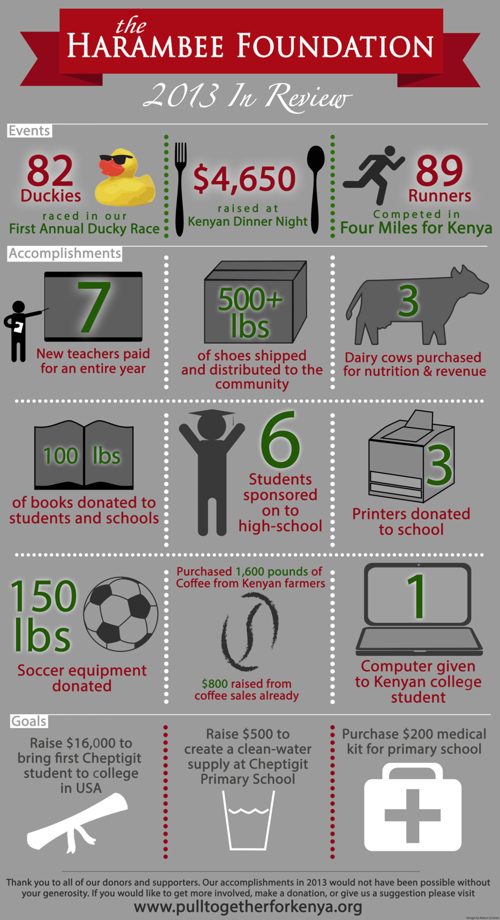 Click the image above for large view of our 2013 Accomplishments