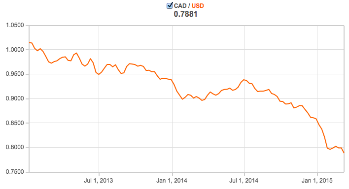 The Canadian dollar is  such  a downer.  Source