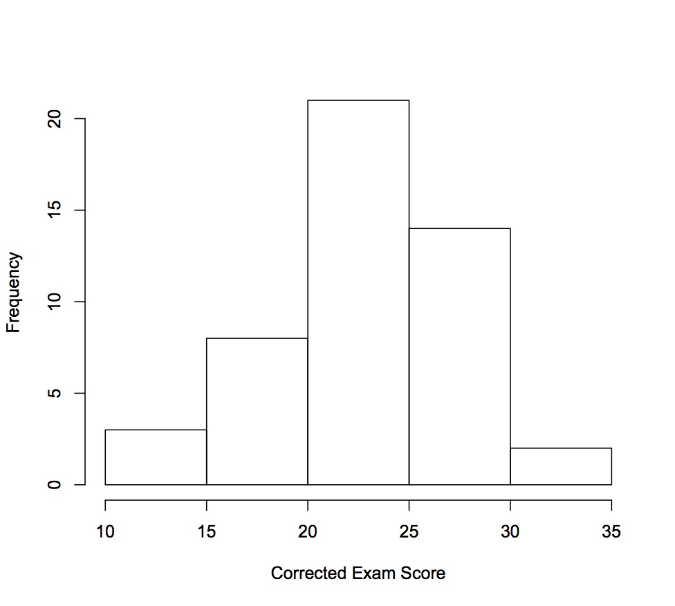 In general, the exam score distribution looks normally distributed.