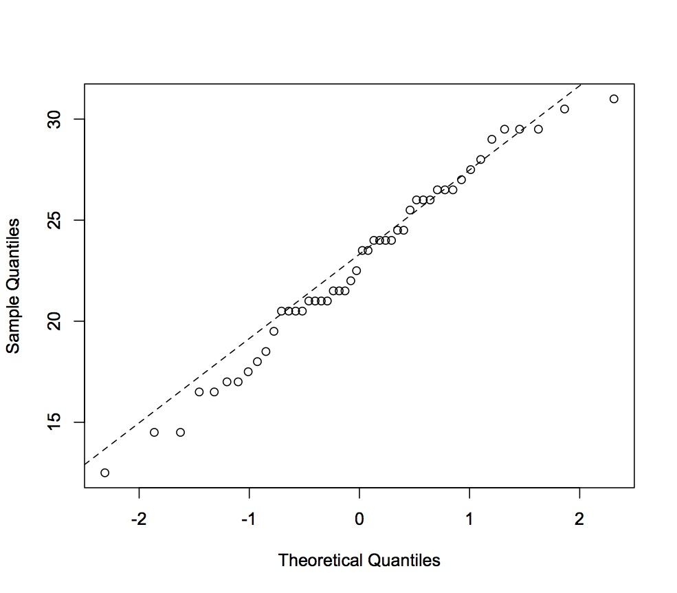 The exam scores are in fact normally distributed.