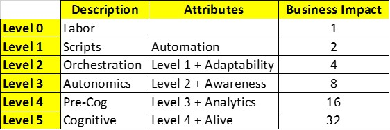 Digital Labor Series: RUMJog Automation Maturity Model