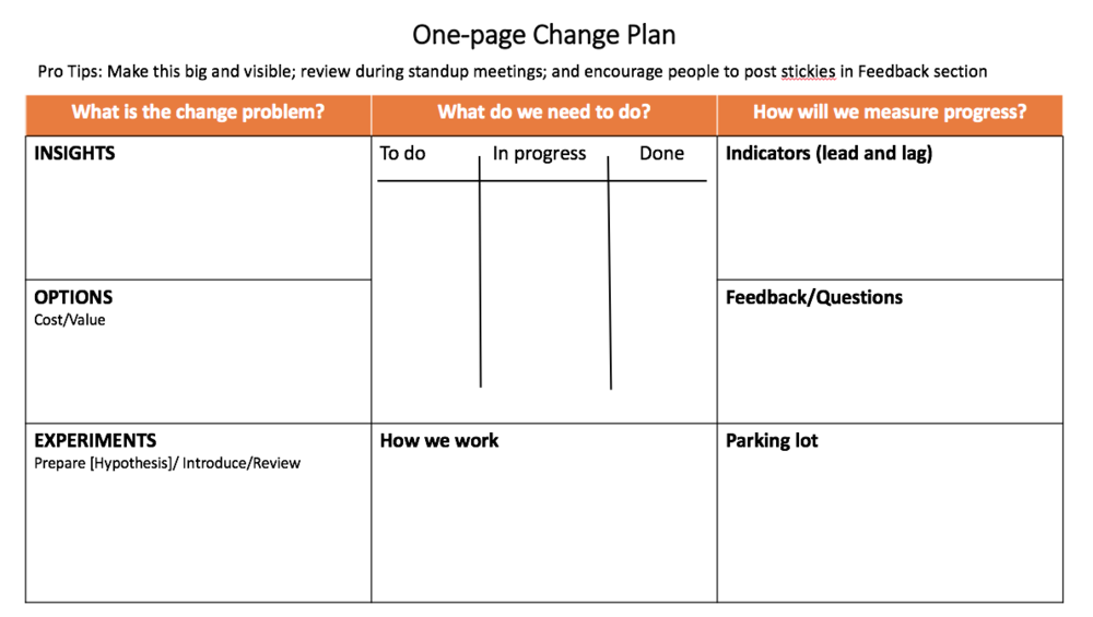 Above - sample of the One page change plan that you will fill in throughout the course