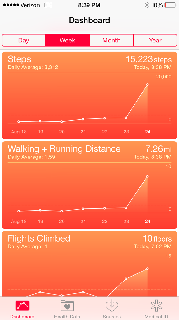 I don't think I've ever walked that much in one day to be honest...