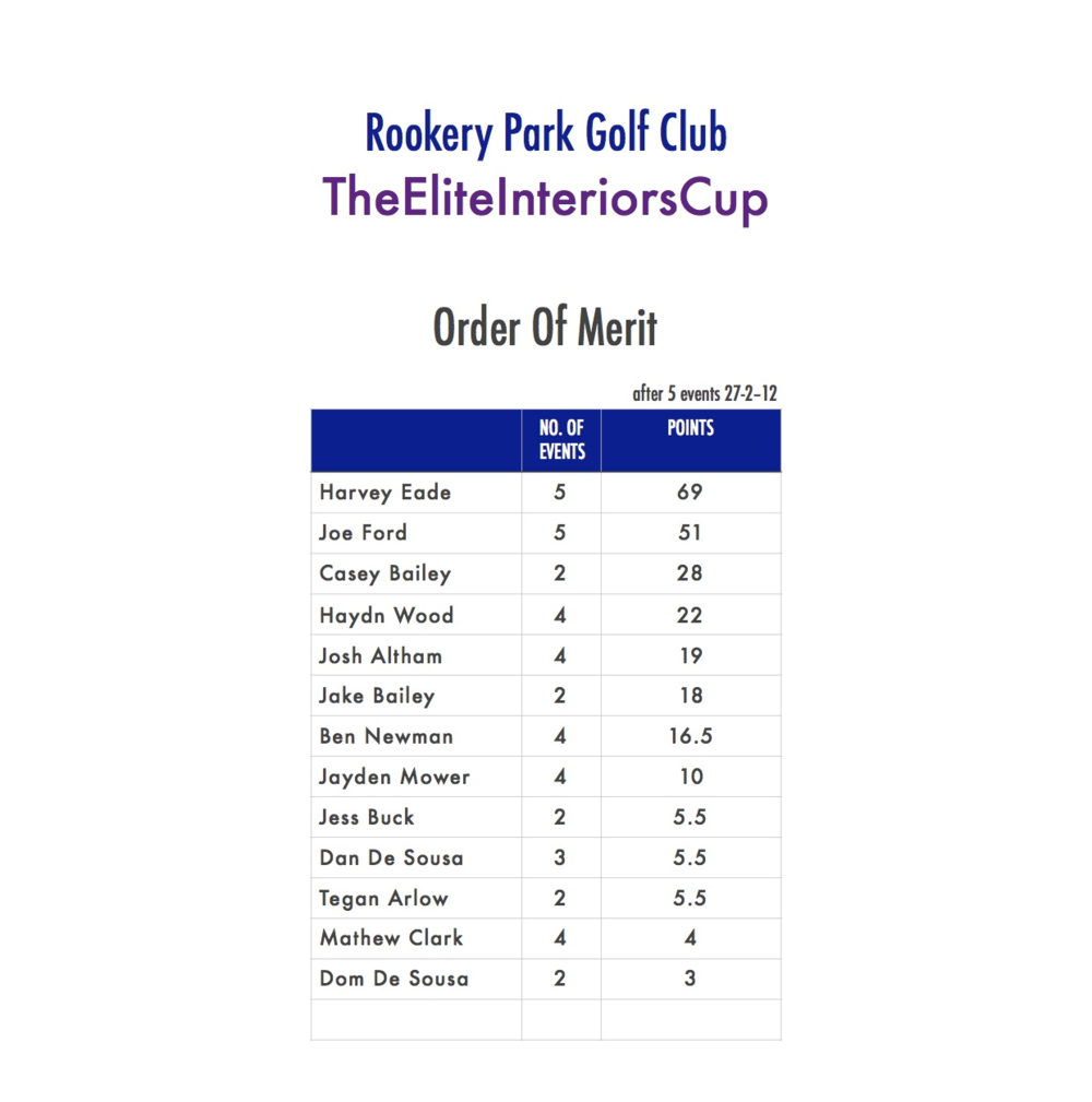 Harvey Eade stays in pole position  in this years order of merit, continuing his consistent form with two second place finishes in the last two events.