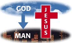 Man could not reach God. God reached down to man in the incarnation.