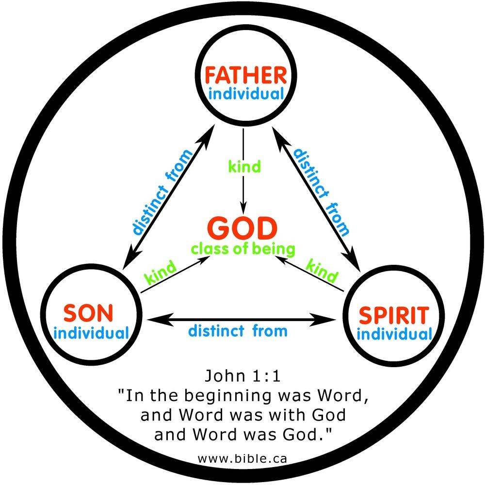 A symbols for Trinity