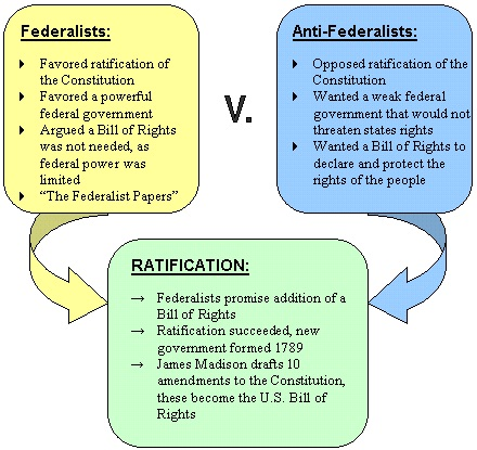 The Federalist-AntiFederalist Debate