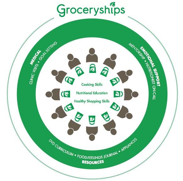 Groceryships Image.png
