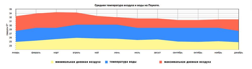 Средняя температура воздуха и воды на Пхукете