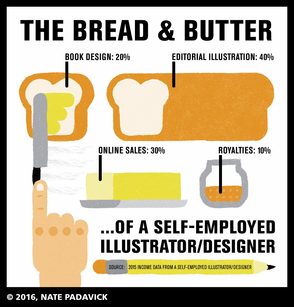 infographic freelance income stream