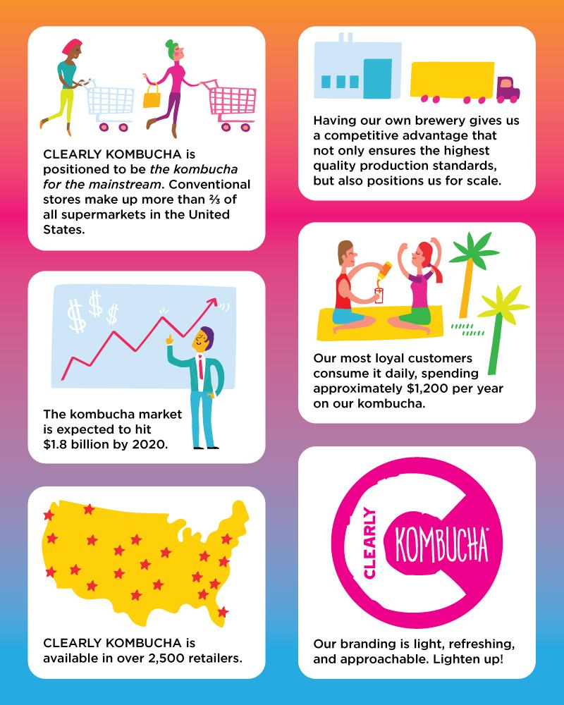 Clearly Kombucha - Infographic