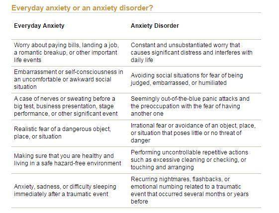 Retrieved from http://www.adaa.org/understanding-anxiety