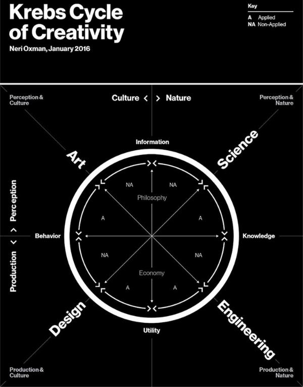 Krebs Cycle of Creativity
