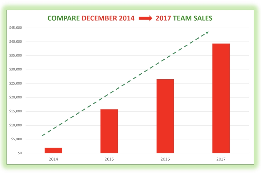Our December sales keep going up, not only because our team is bigger, but because we are having more fun with White Elephant parties and other holiday-themed promotions!