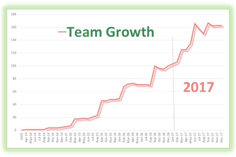 Compare the months in 2014 to the months in 2017 in terms of team growth. When I was a rookie, I was so focused on sales that I didn't ask hostesses to join me. Now, after three years of experience, I focus on both sales AND recruiting. Look at the results. In hindsight, if I could go back in time, I would have offered the business from the very beginning!
