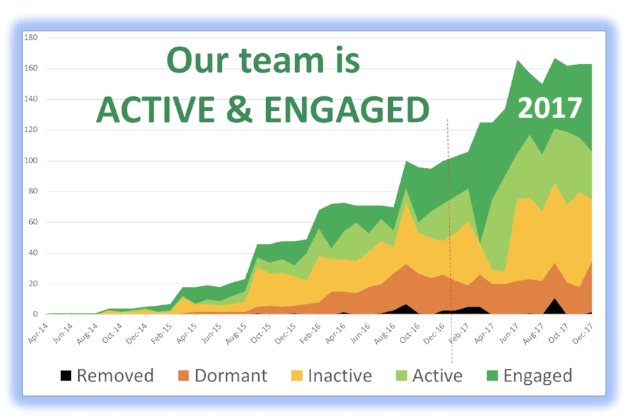 This is the most exciting graphic of our team's success. Look at the green. Green means that we are active and engaged in our businesses. We are having fun. We are making money. We are benefiting both individual households and planet Earth!