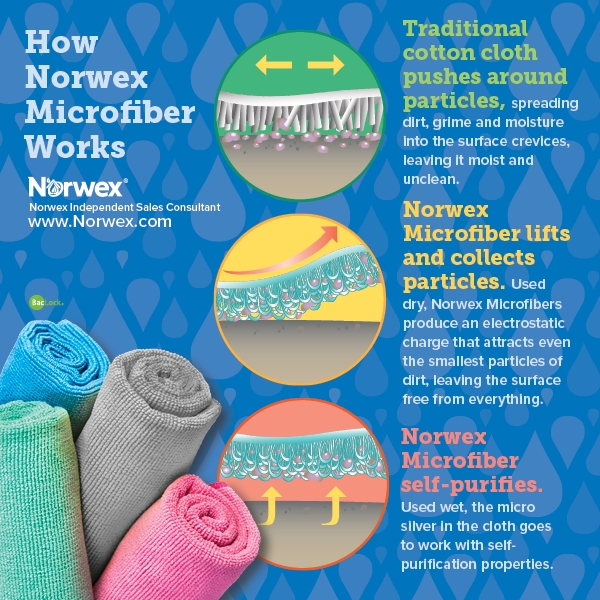 Microfiber graphic_how it works.jpg