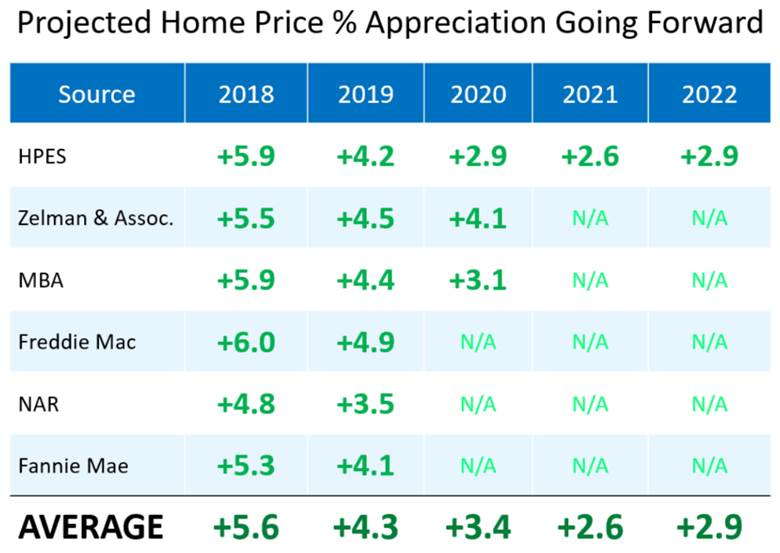 Click to Enlarge: Equity growth for 2019 is projected to be 3%-5% by Fannie Mae, Freddie Mac, and the National Association of Realtors.