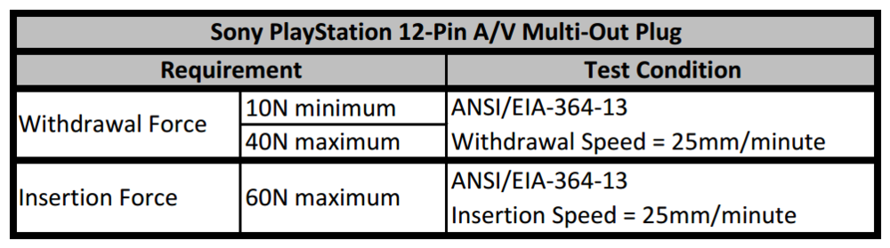 PlayStation A/V Connector - Desired Force Specifications