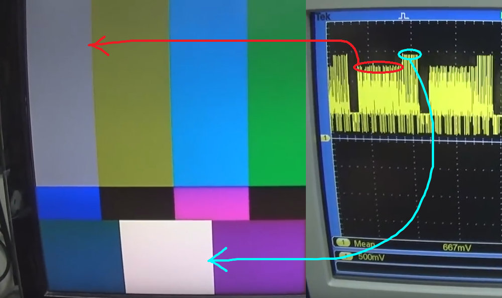 Snips explaining which parts of the video signal correspond to what is actually shown on the screen.