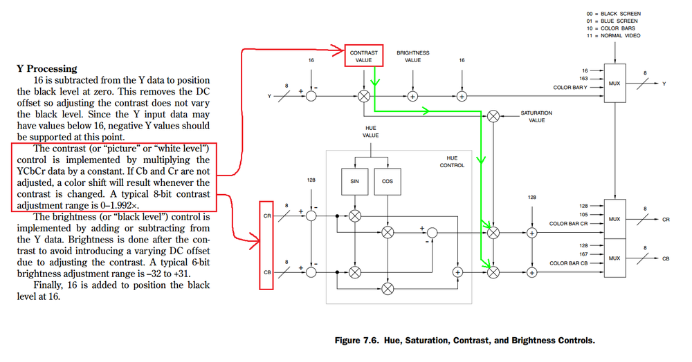 Taken from  Video Demystified: A Handbook for the Digital Engineer (4th Ed.)  by Keith Jack - Pages 208 & 209