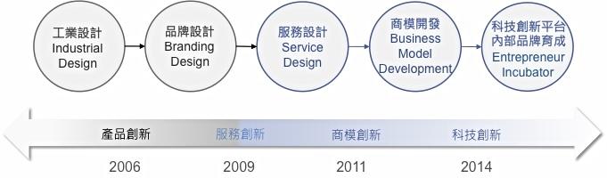 品牌化歷程.jpg