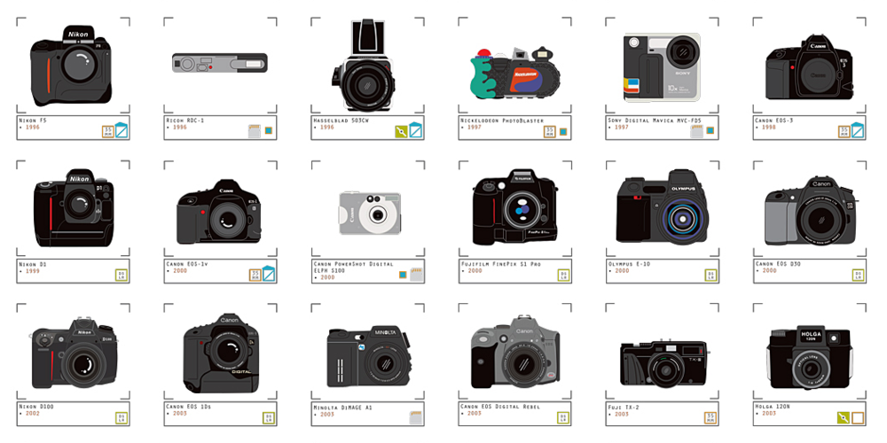 Pop Chart Lab - The Charted Collection of Cameras