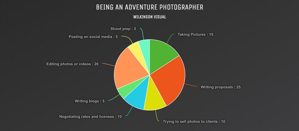 being-an-adventure-photographer-pie-chart.jpg