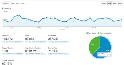 Analytics and Data - Pryor Consultation - Nashville