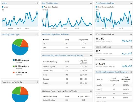 Google Analytics Nashville - Pryor Consultation