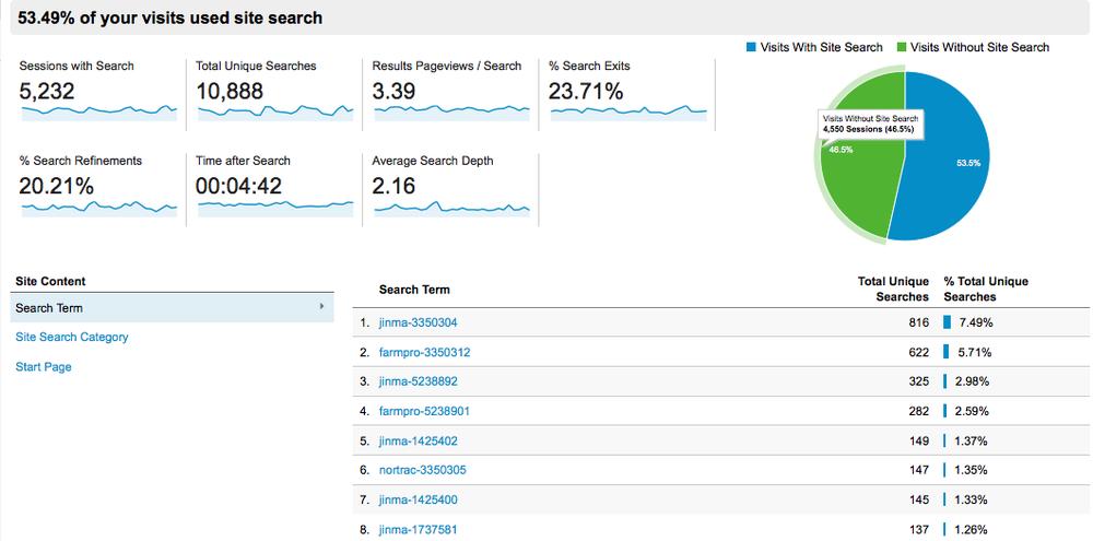 site search analysis data - Pryor Consultation
