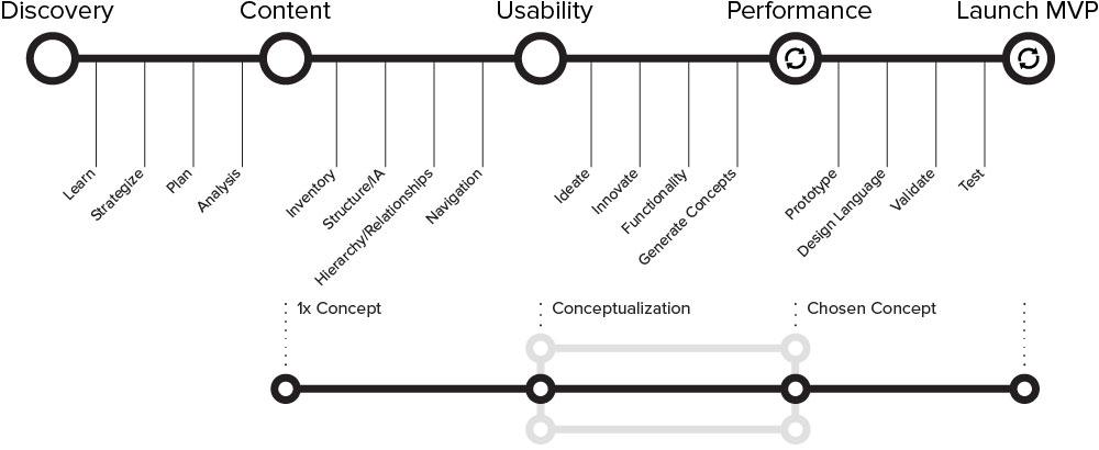 rory-hart-responsive-design-process