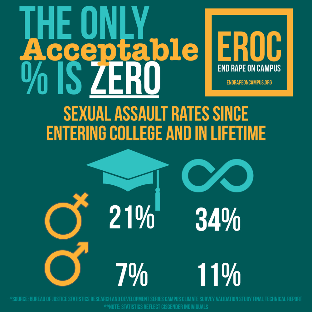 Sexual harassment cases on college campuses