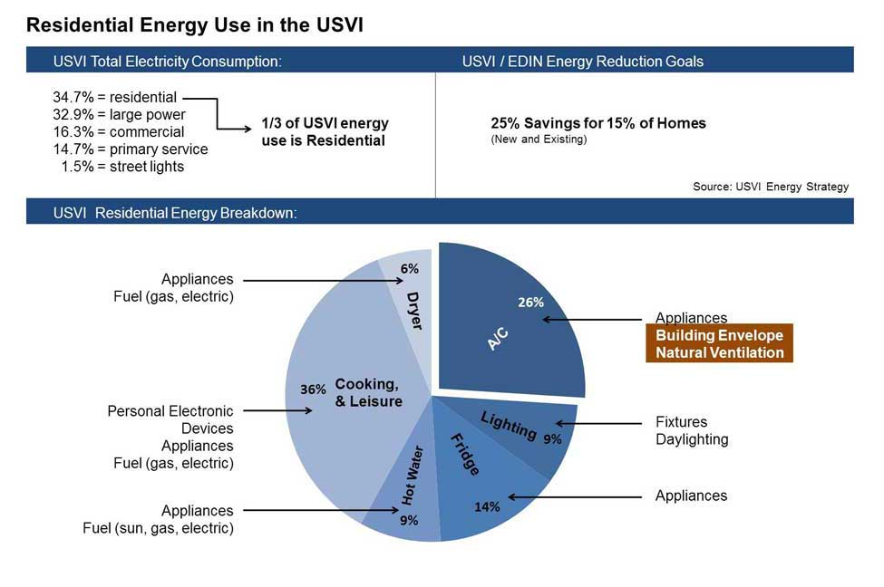GTC_USVI-Energy-Use.jpg