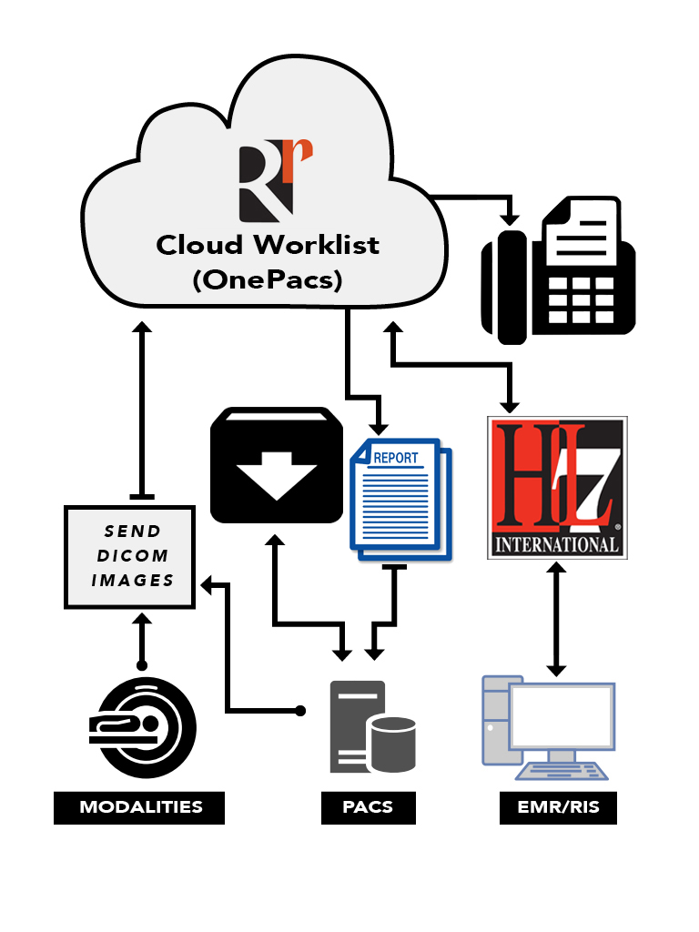 20190208_RealRads-ITWorkflow.jpg