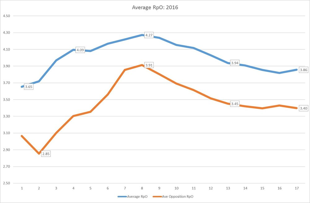Average RpO over the 2016 season