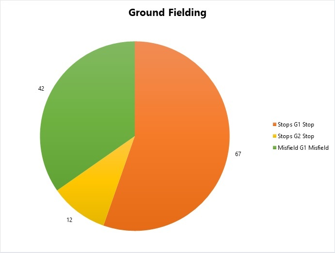 Number of ground fielding chances, split by stops and misfields