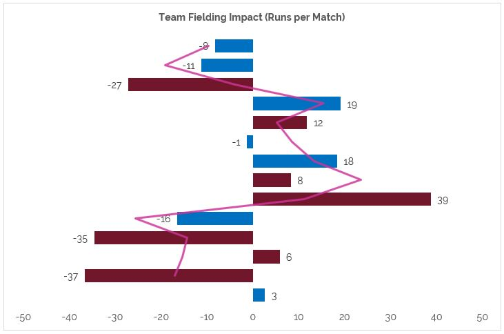 The first game of the season is at the top, and the average FI is the pink line. Wins are in maroon (naturally) and losses are in blue.