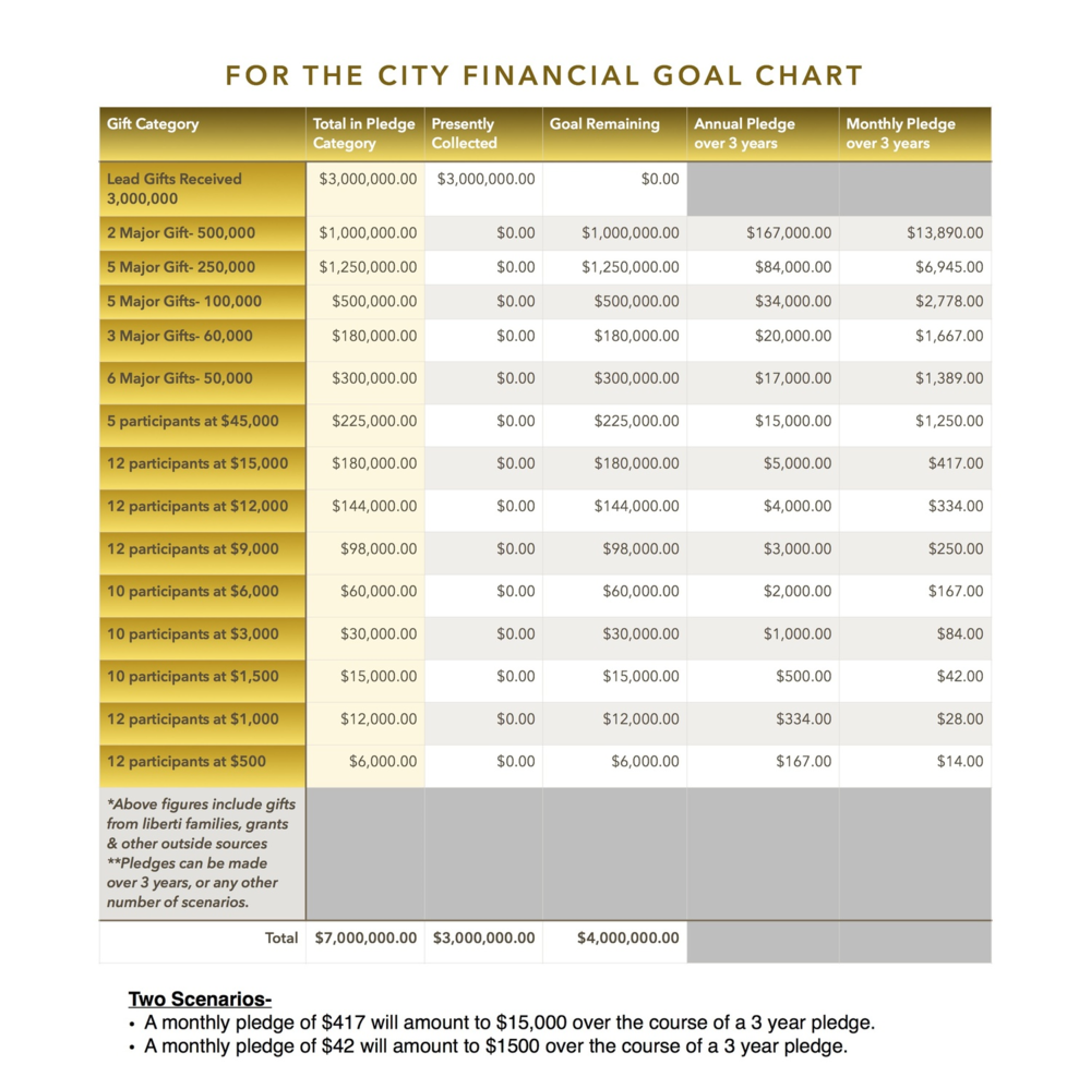 Click to enlarge the Financial Goal Chart