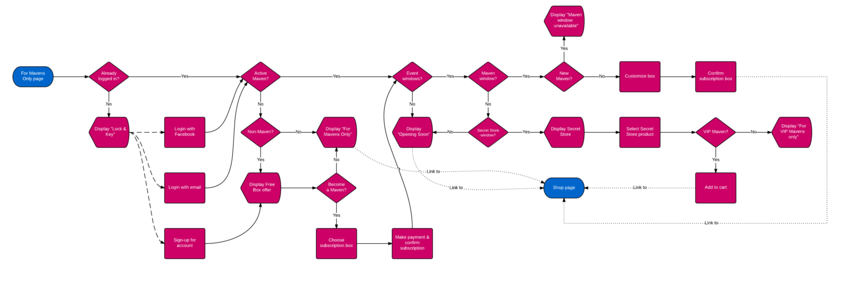 Julep App Flowchart Pages - For Mavens Only.png