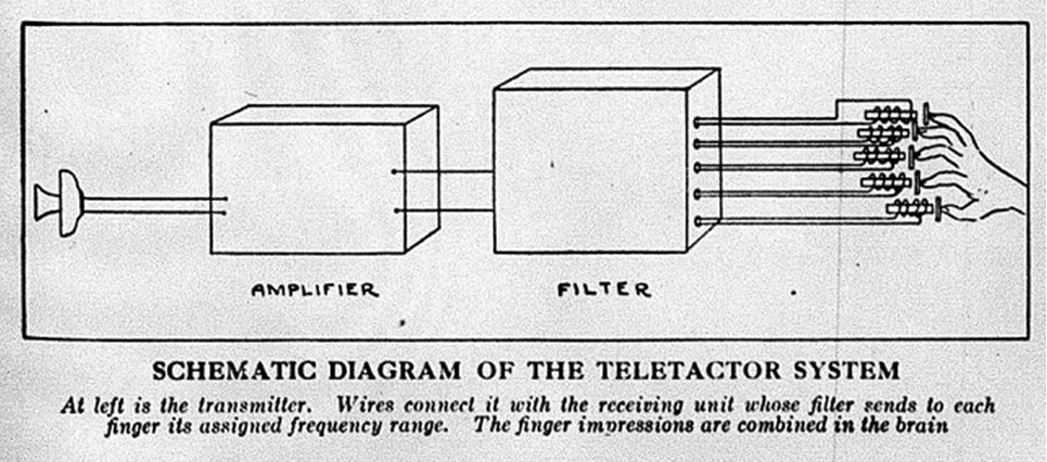 "Image reproduced from ""Learning Language by its Feel"" by R. Gault, December 1927, Scientific American, pp. 524–525."