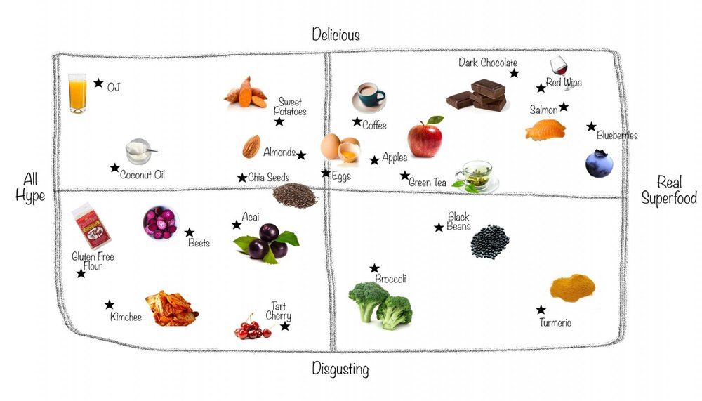 The Definitive Superfood Ranking - By AC Shilton