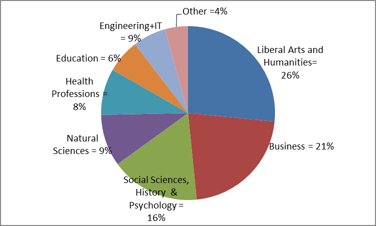 Figure 1: Distribution of Bachelor Degrees, 2011,    Digest of Educational Statistics