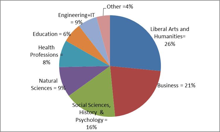 Figure 1: Distribution of Bachelor Degrees, 2011,Digest of Educational Statistics